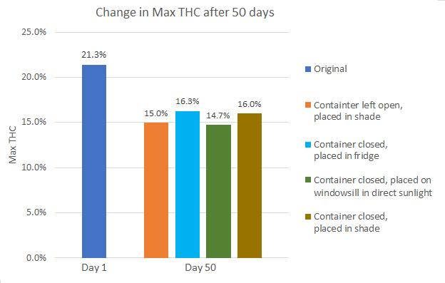 cannabis-storage-graph-2