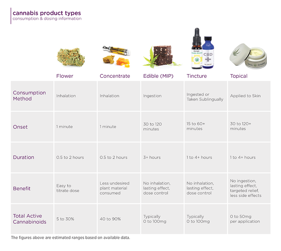The MCR Labs guide to dosing & consumption options